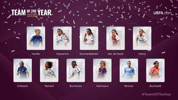 UEFAyê 11 lîstikvanên fûtbolê yên jin ên serketiyên sala 2020an eşkere kir