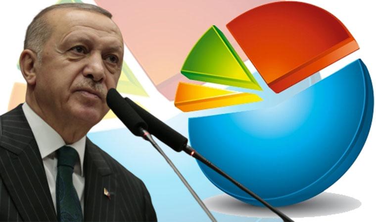 MetroPOLL anketi: Erdoğan'a onay verenlerin oranında ciddi düşüş!